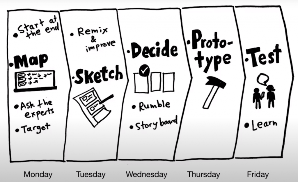 Design Process: Map, sketch, decide, prototype, and test